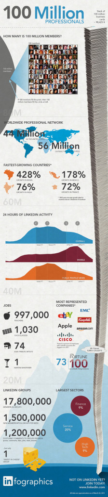 Don't Ignore LinkedIn [Infographic]