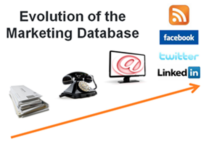 The Evolution of the Marketing Database