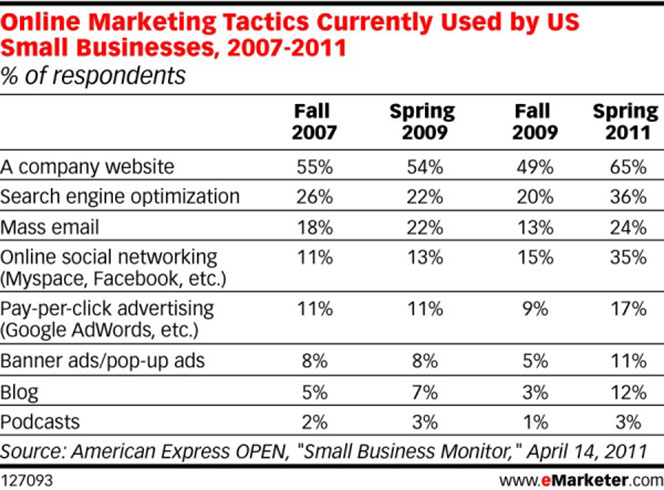 New Data: Social Media More Important to Small Businesses